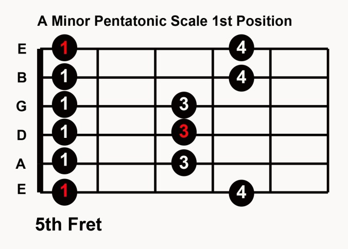 A-Minor-Pentatonic-Scale-1st-Position-e1466584881511